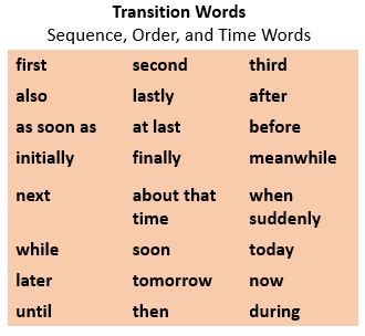 transitions for beginning a paragraph